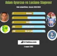Adam Gyurcso vs Luciano Slagveer h2h player stats