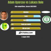 Adam Gyurcso vs Lukacs Bole h2h player stats