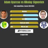 Adam Gyurcso vs Nikolay Signevich h2h player stats