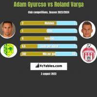 Adam Gyurcso vs Roland Varga h2h player stats