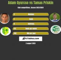 Adam Gyurcso vs Tamas Priskin h2h player stats
