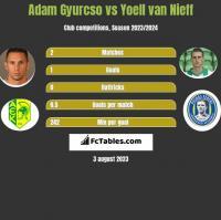 Adam Gyurcso vs Yoell van Nieff h2h player stats