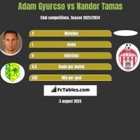 Adam Gyurcso vs Nandor Tamas h2h player stats