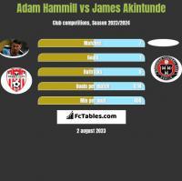 Adam Hammill vs James Akintunde h2h player stats
