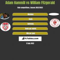 Adam Hammill vs William Fitzgerald h2h player stats