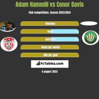 Adam Hammill vs Conor Davis h2h player stats