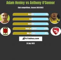Adam Henley vs Anthony O'Connor h2h player stats