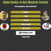 Adam Henley vs Ben Richards-Everton h2h player stats