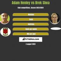 Adam Henley vs Brek Shea h2h player stats