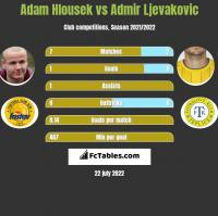 Adam Hlousek vs Admir Ljevakovic h2h player stats