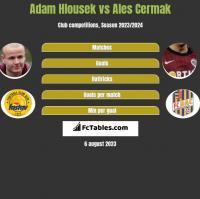 Adam Hlousek vs Ales Cermak h2h player stats