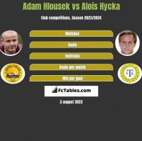 Adam Hlousek vs Alois Hycka h2h player stats