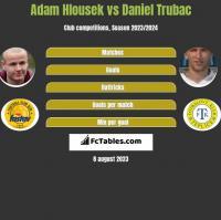 Adam Hlousek vs Daniel Trubac h2h player stats