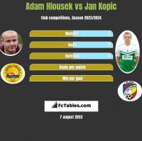 Adam Hlousek vs Jan Kopic h2h player stats