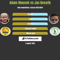 Adam Hlousek vs Jan Kovarik h2h player stats