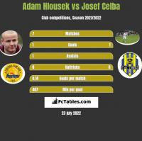 Adam Hlousek vs Josef Celba h2h player stats