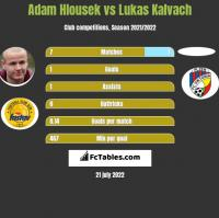 Adam Hlousek vs Lukas Kalvach h2h player stats