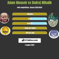 Adam Hlousek vs Ondrej Mihalik h2h player stats