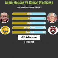 Adam Hlousek vs Roman Prochazka h2h player stats
