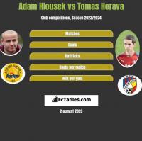 Adam Hlousek vs Tomas Horava h2h player stats