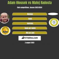 Adam Hlousek vs Matej Radosta h2h player stats