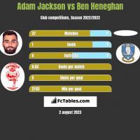 Adam Jackson vs Ben Heneghan h2h player stats