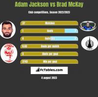 Adam Jackson vs Brad McKay h2h player stats