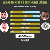 Adam Jackson vs Christopher Jullien h2h player stats