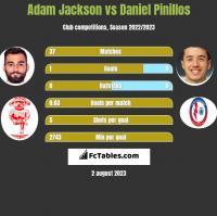 Adam Jackson vs Daniel Pinillos h2h player stats