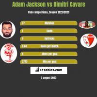 Adam Jackson vs Dimitri Cavare h2h player stats