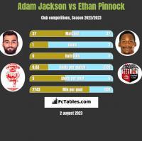 Adam Jackson vs Ethan Pinnock h2h player stats