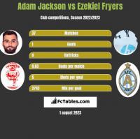 Adam Jackson vs Ezekiel Fryers h2h player stats