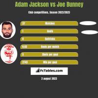 Adam Jackson vs Joe Bunney h2h player stats