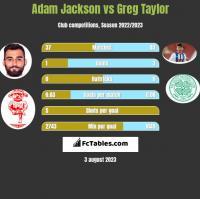 Adam Jackson vs Greg Taylor h2h player stats
