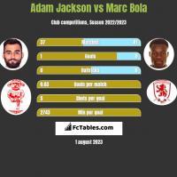Adam Jackson vs Marc Bola h2h player stats