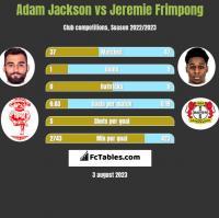 Adam Jackson vs Jeremie Frimpong h2h player stats