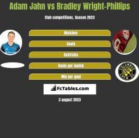 Adam Jahn vs Bradley Wright-Phillips h2h player stats