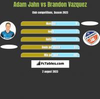 Adam Jahn vs Brandon Vazquez h2h player stats