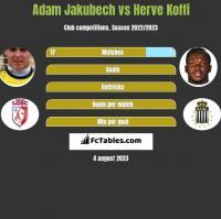 Adam Jakubech vs Herve Koffi h2h player stats