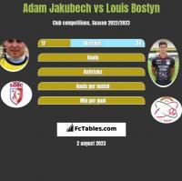 Adam Jakubech vs Louis Bostyn h2h player stats