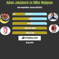 Adam Jakubech vs Mike Maignan h2h player stats