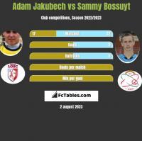 Adam Jakubech vs Sammy Bossuyt h2h player stats
