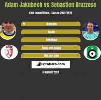 Adam Jakubech vs Sebastien Bruzzese h2h player stats