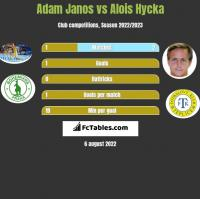 Adam Janos vs Alois Hycka h2h player stats