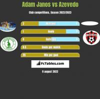 Adam Janos vs Azevedo h2h player stats