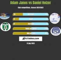 Adam Janos vs Daniel Holzer h2h player stats