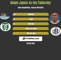 Adam Janos vs Ivo Taborsky h2h player stats