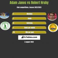 Adam Janos vs Robert Hruby h2h player stats