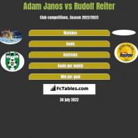 Adam Janos vs Rudolf Reiter h2h player stats