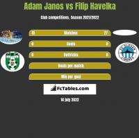 Adam Janos vs Filip Havelka h2h player stats